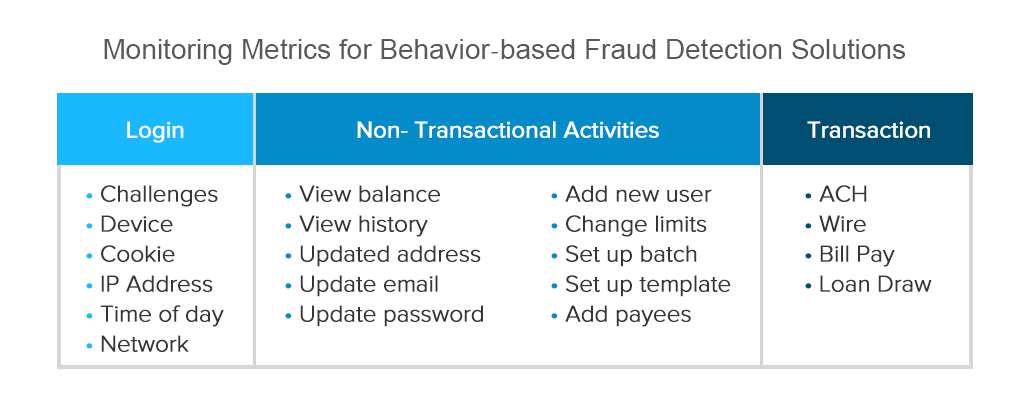 Monitoring Metrics for Behavior-based Fraud Detection Solutions