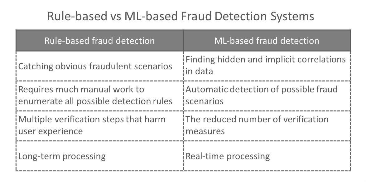 Rule-based vs ML-based fraud detection systems
