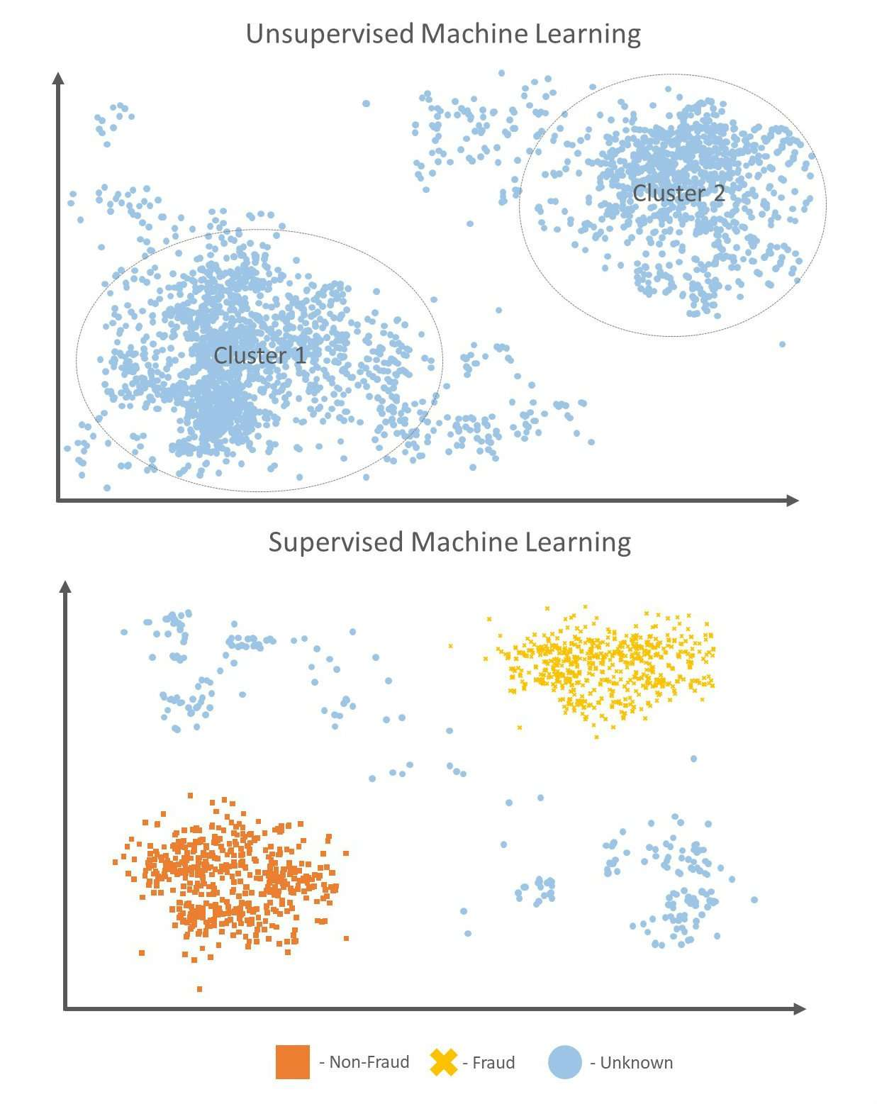 Unsupervised ML vs Supervised ML
