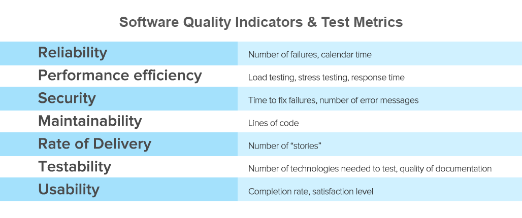 software quality indicators & test metrics