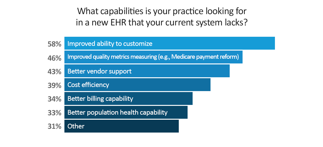 What capabilities your practies looking for in a new EHR that your current system lacks?