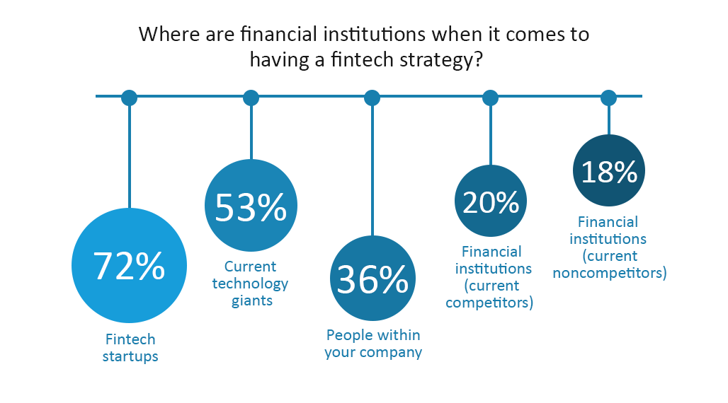 Where are financial institutions when it comes to having a fintech strategy