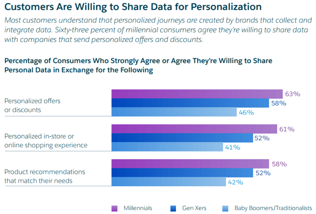 users are ready to share personal data