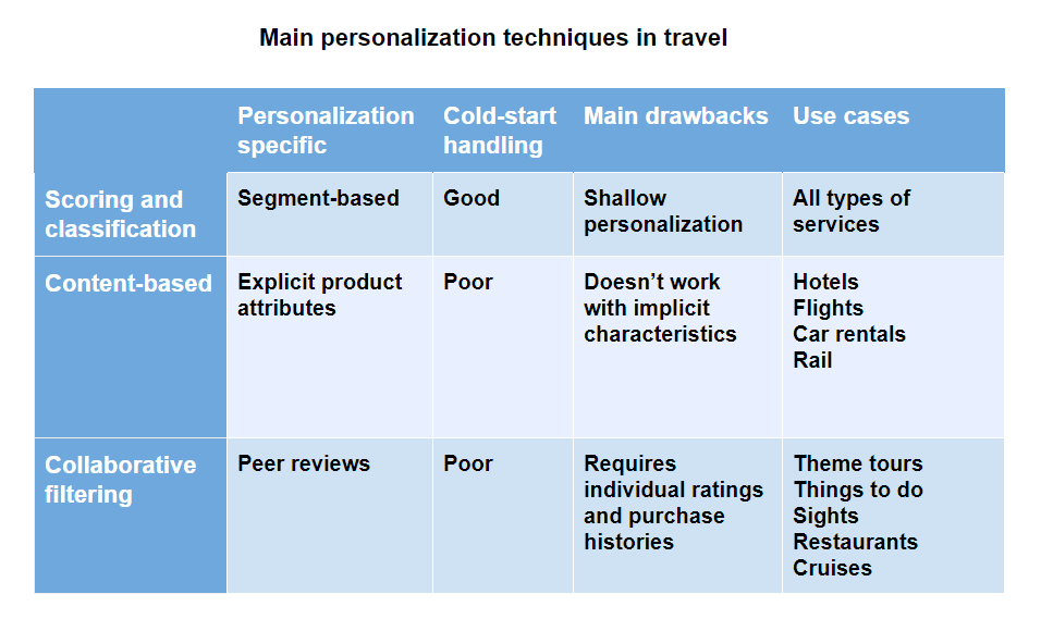 machine learning techniques for personalization