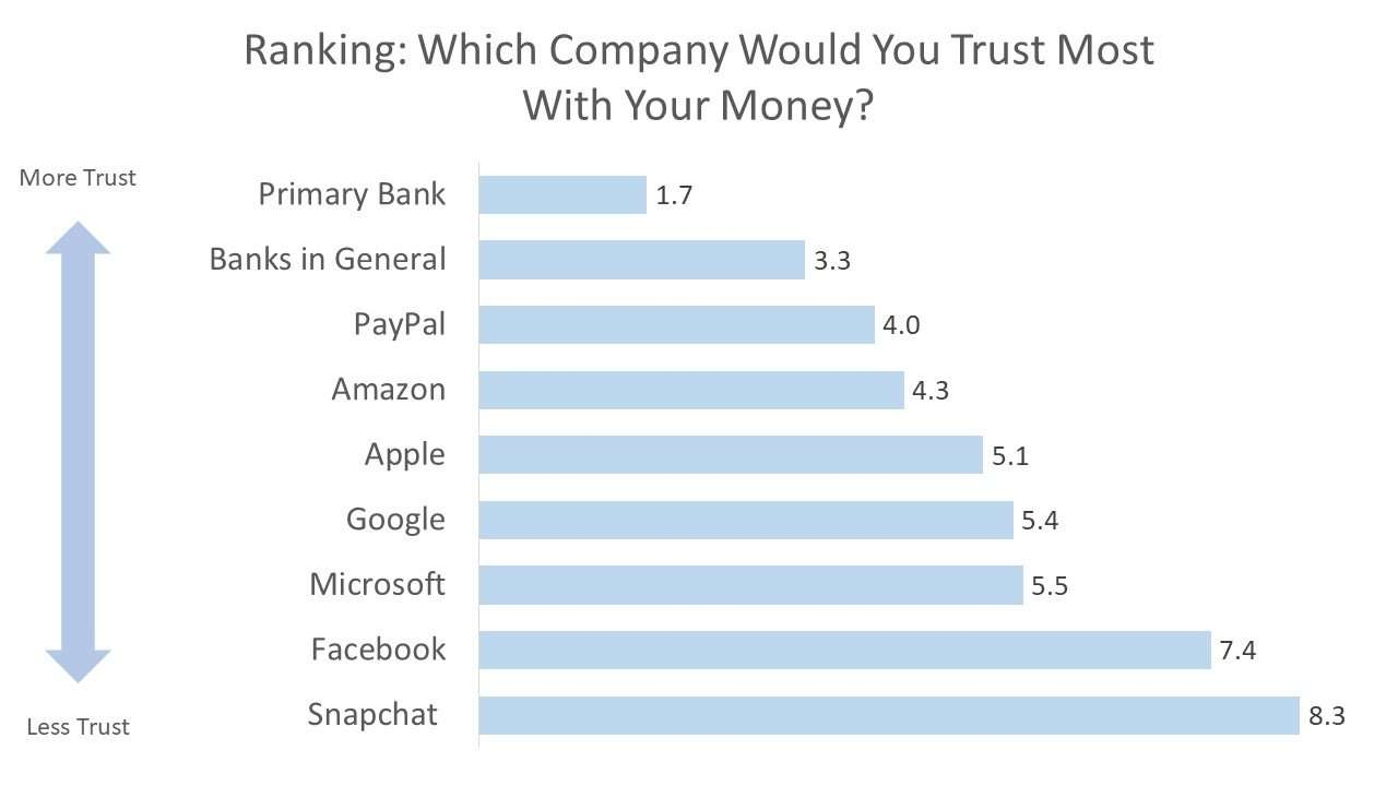 Ranking: Which Company Would You Trust Most With Your Money?