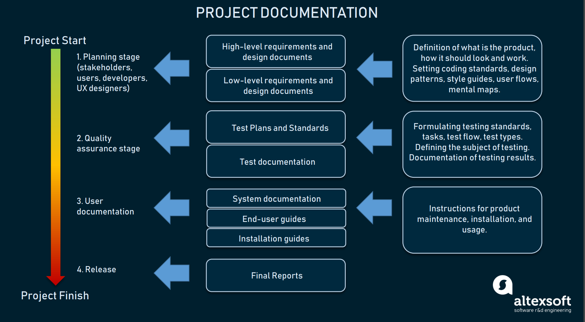 Project documentation by stages and purpose