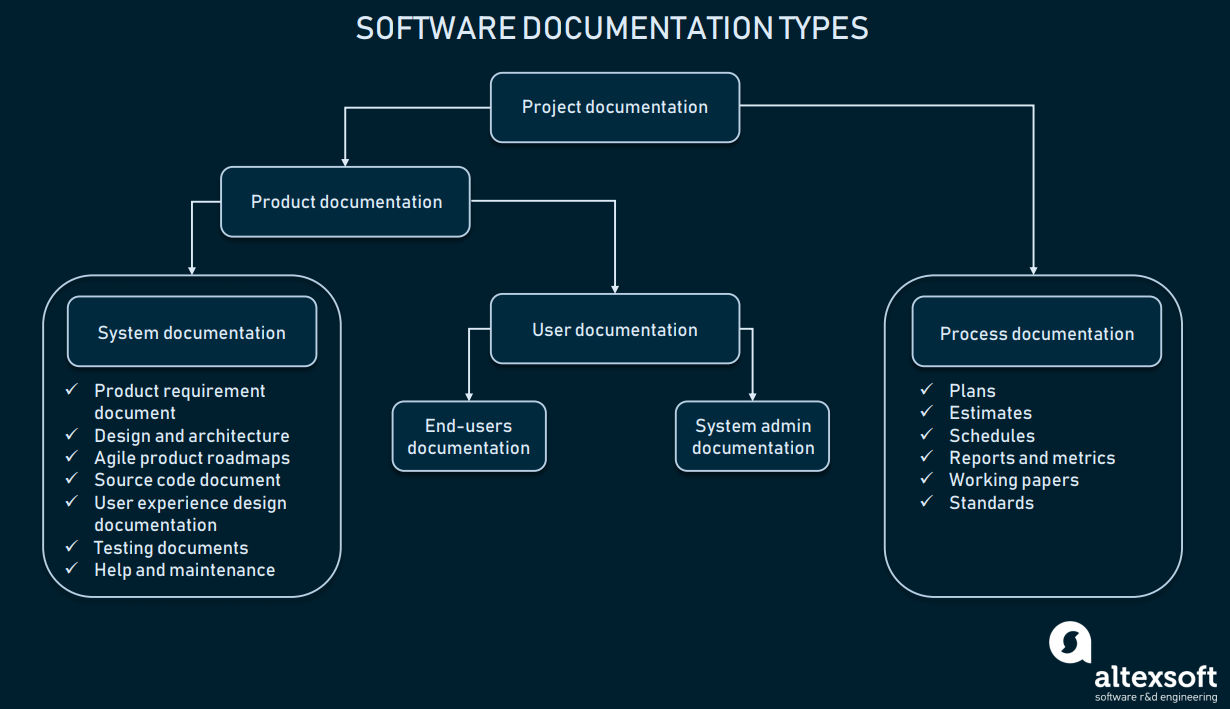Software documentation types