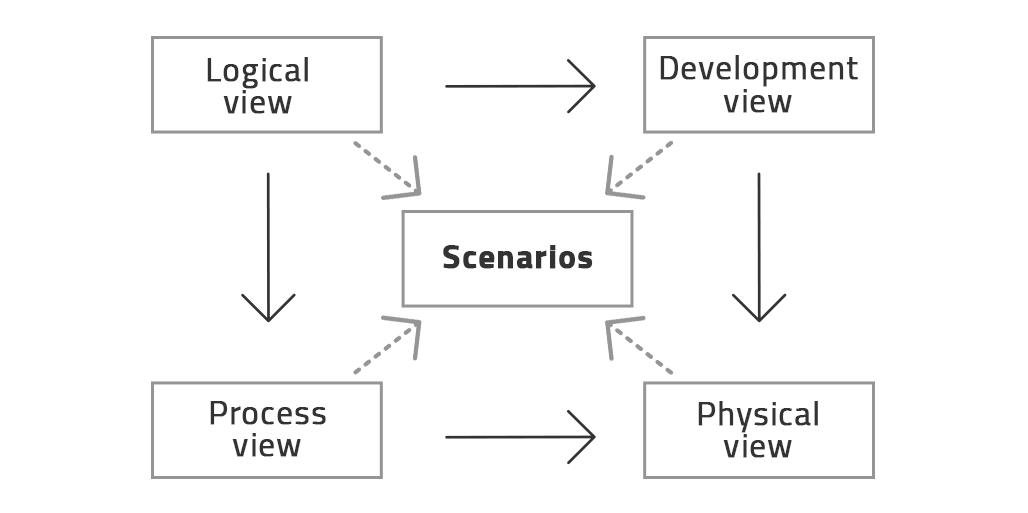 Scenarios or Use Cases view of the 4+1 framework