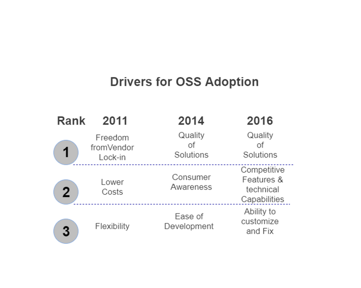 Drivers for oss adoption