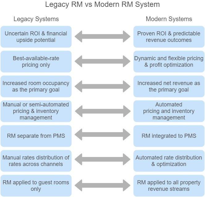 Legacy RM vs Modern RM System