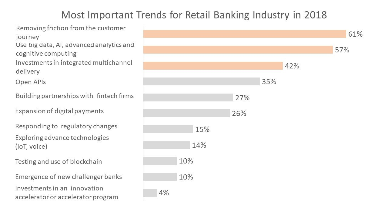 Most Important Trends for Retail Banking Industry in 2018