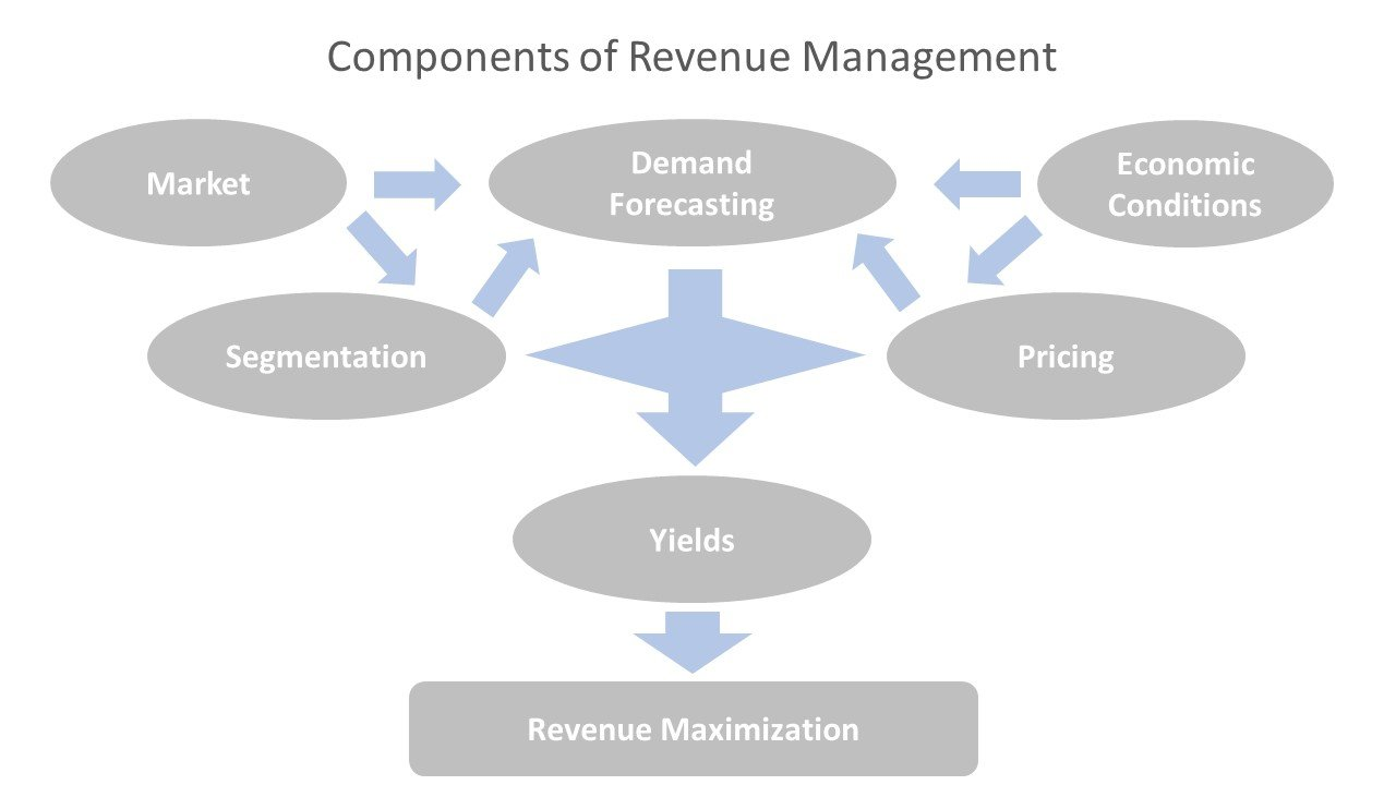 Components of Revenue Management