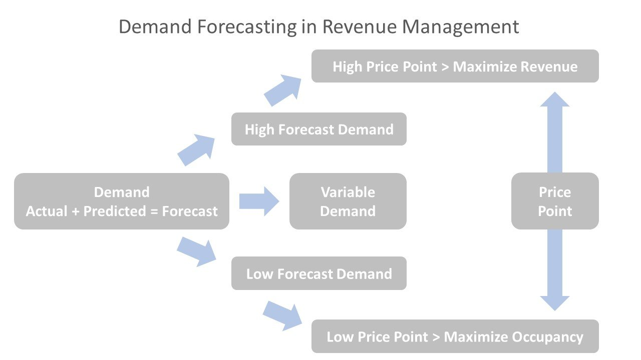 Demand Forecasting in Revenue Management