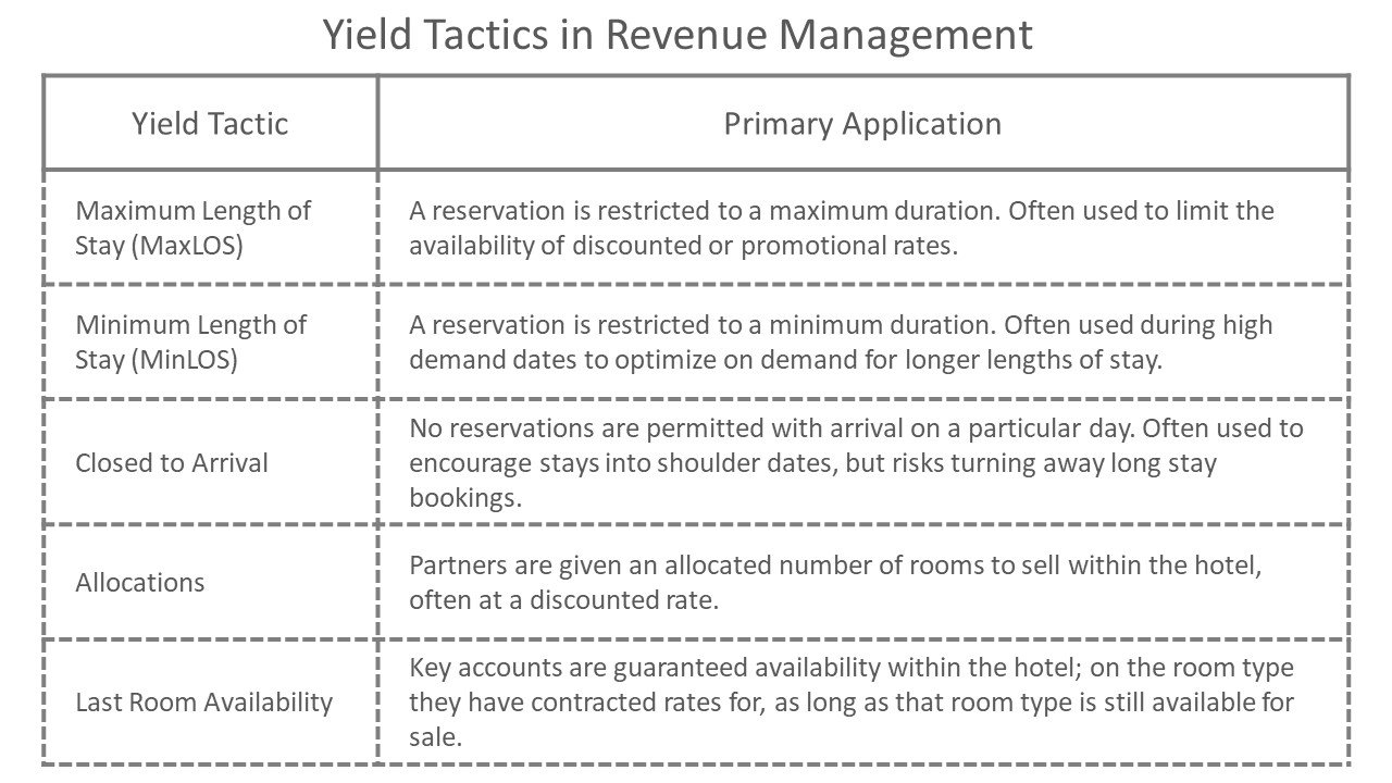 Yield Tactics in Revenue Management