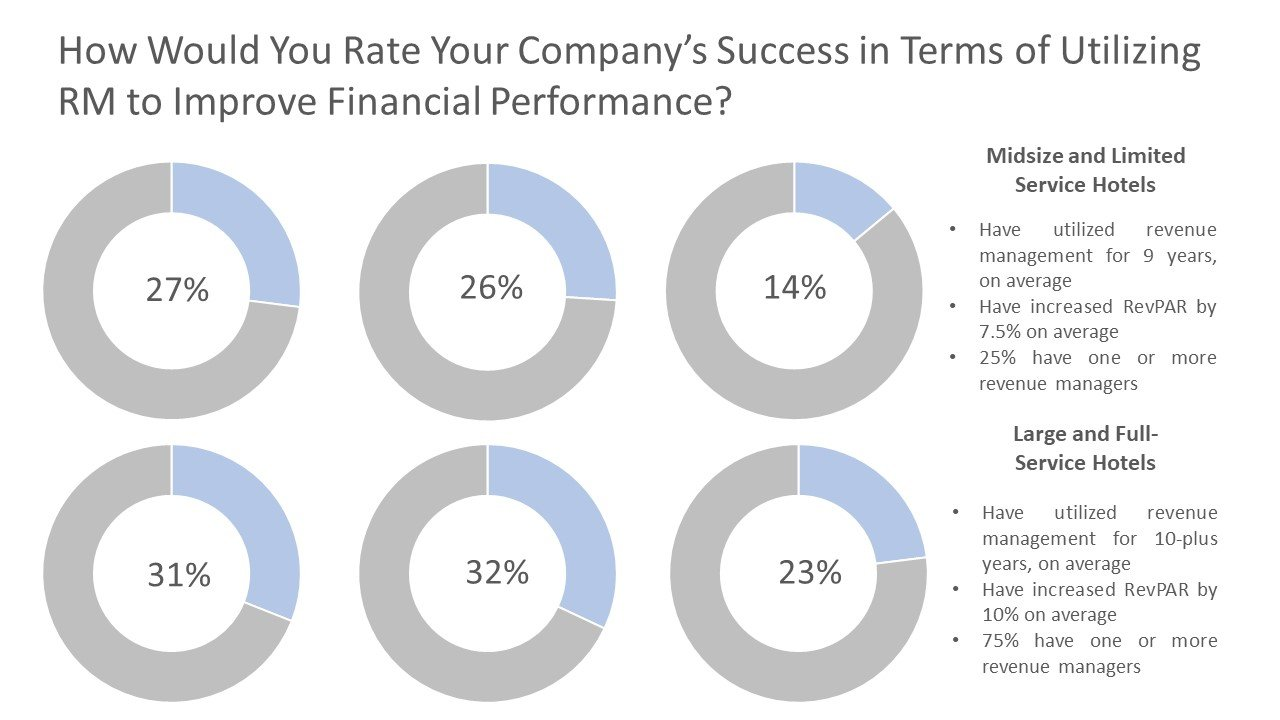 How Would You Rate Your Company's Success in Terms of Utilizing RM to Improve Financial Performance?