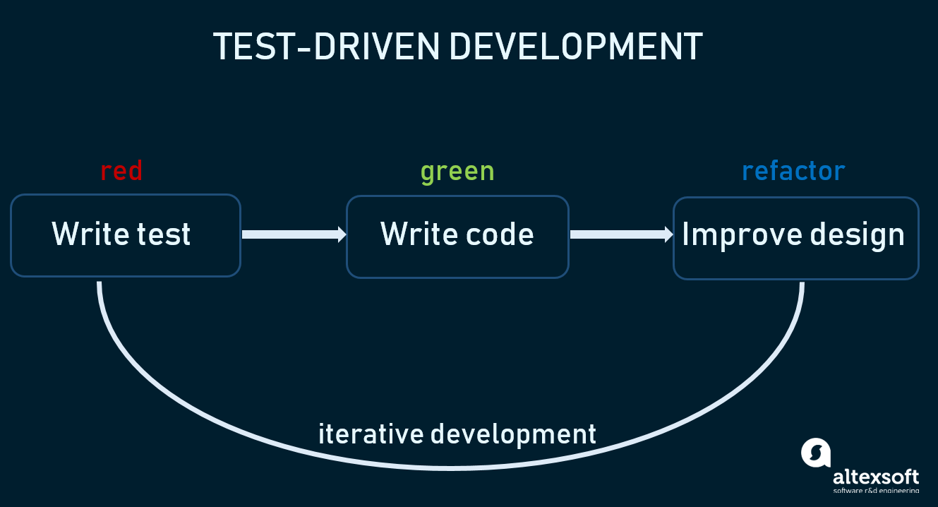 Software Testing 8 Ways To Improve And Optimize Testing Process Altexsoft