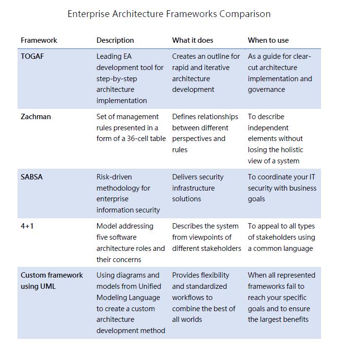 enterprise architecture frameworks comparison