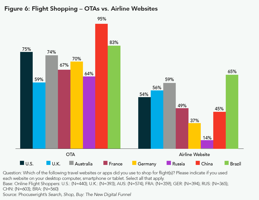 shopping at airlines vs OTAs