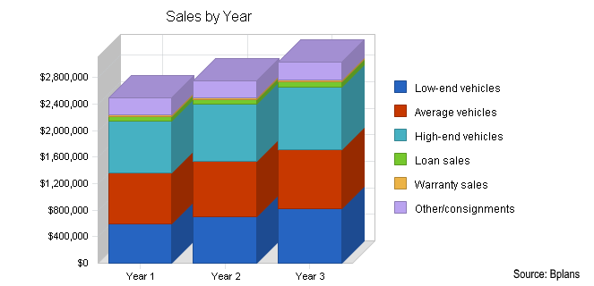 Sales-by-year