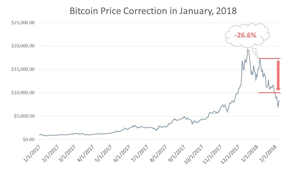Bitcoin Price Correction in January, 2018