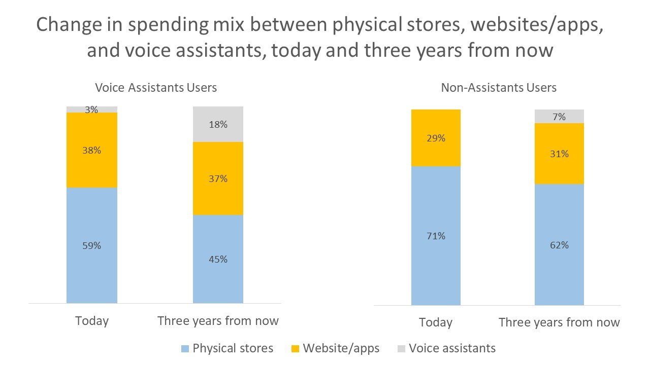 Change in spending mix between physical stores, websites/apps, and voice assistants, today and three years from now