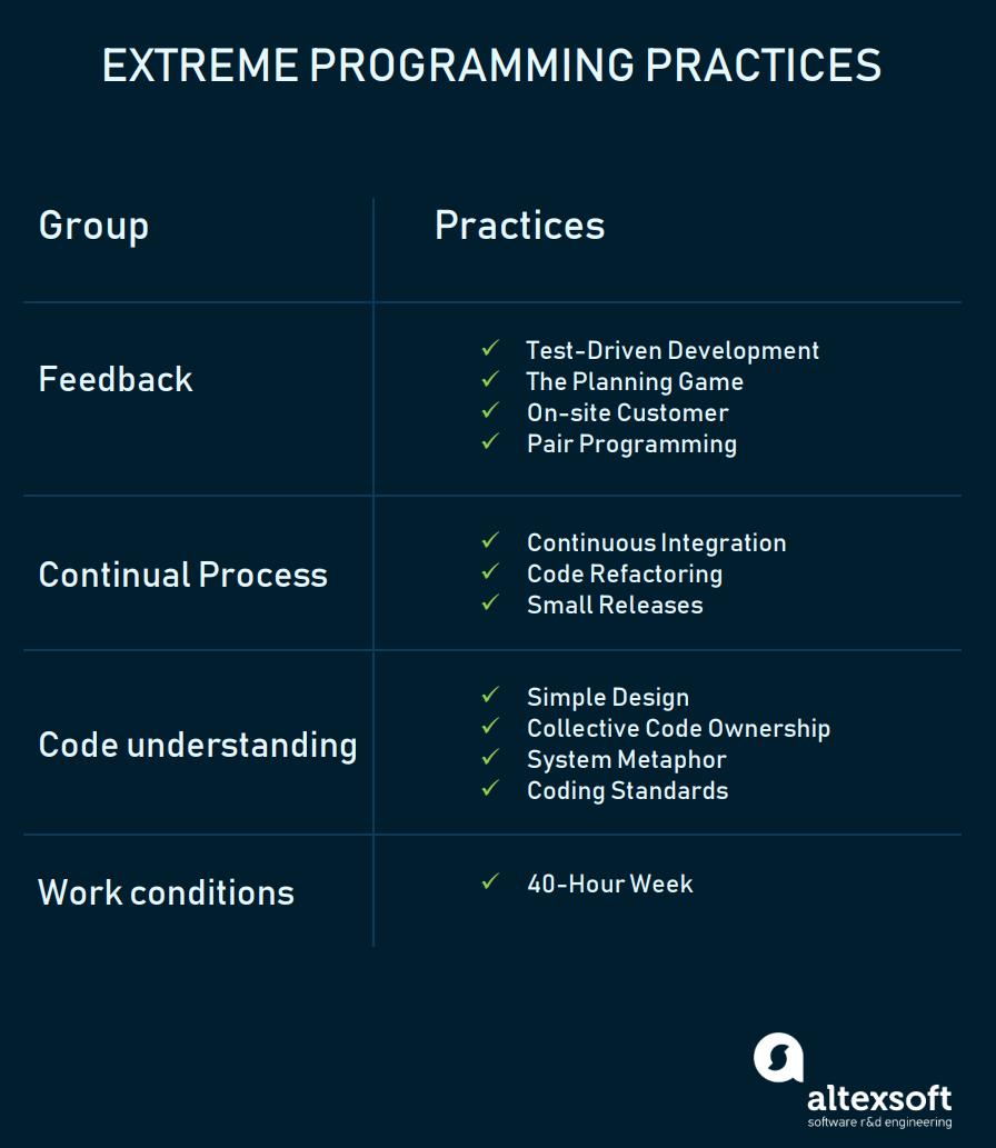 Extreme Programming Practices