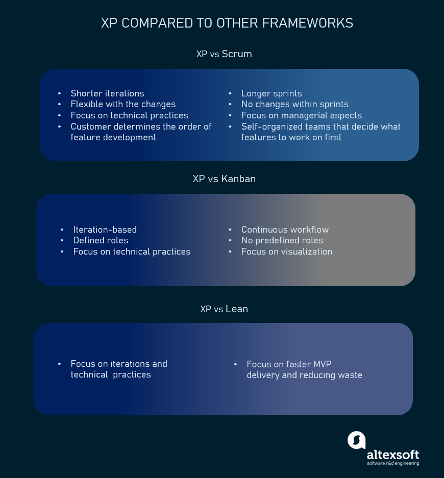 XP vs other frameworks