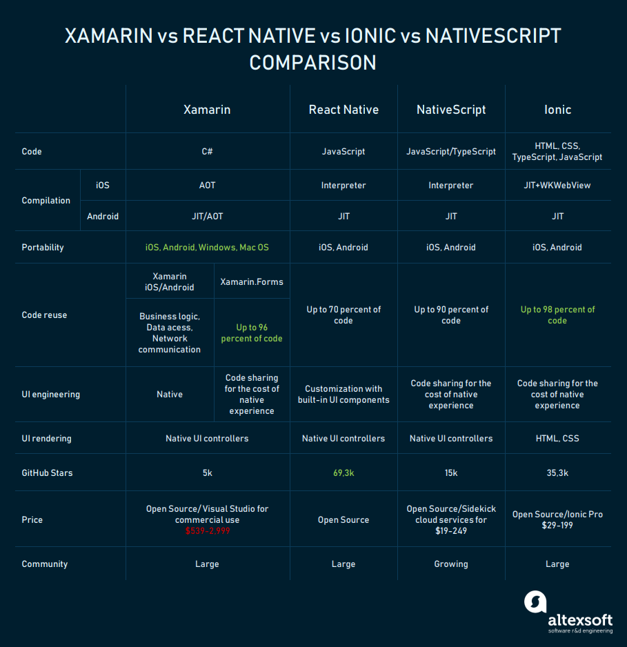 xamarin vs react native vs ionic vs nativescript