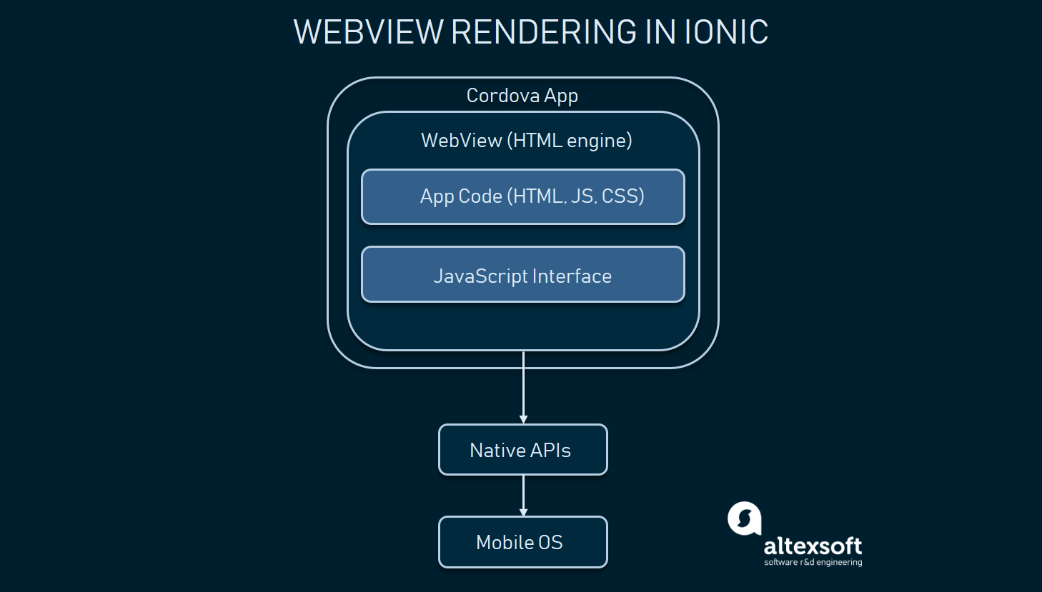 ionic and cordova app architecture