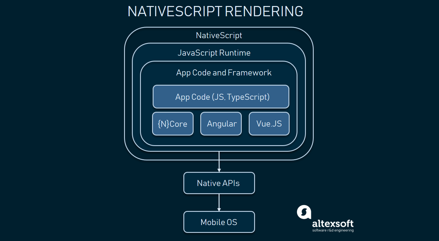 nativescript app architecture