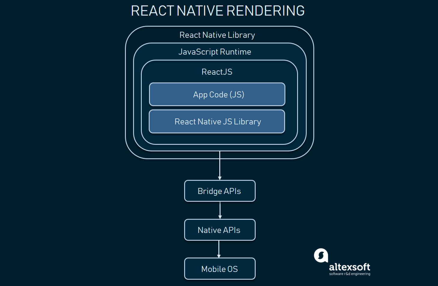 React Native rendering