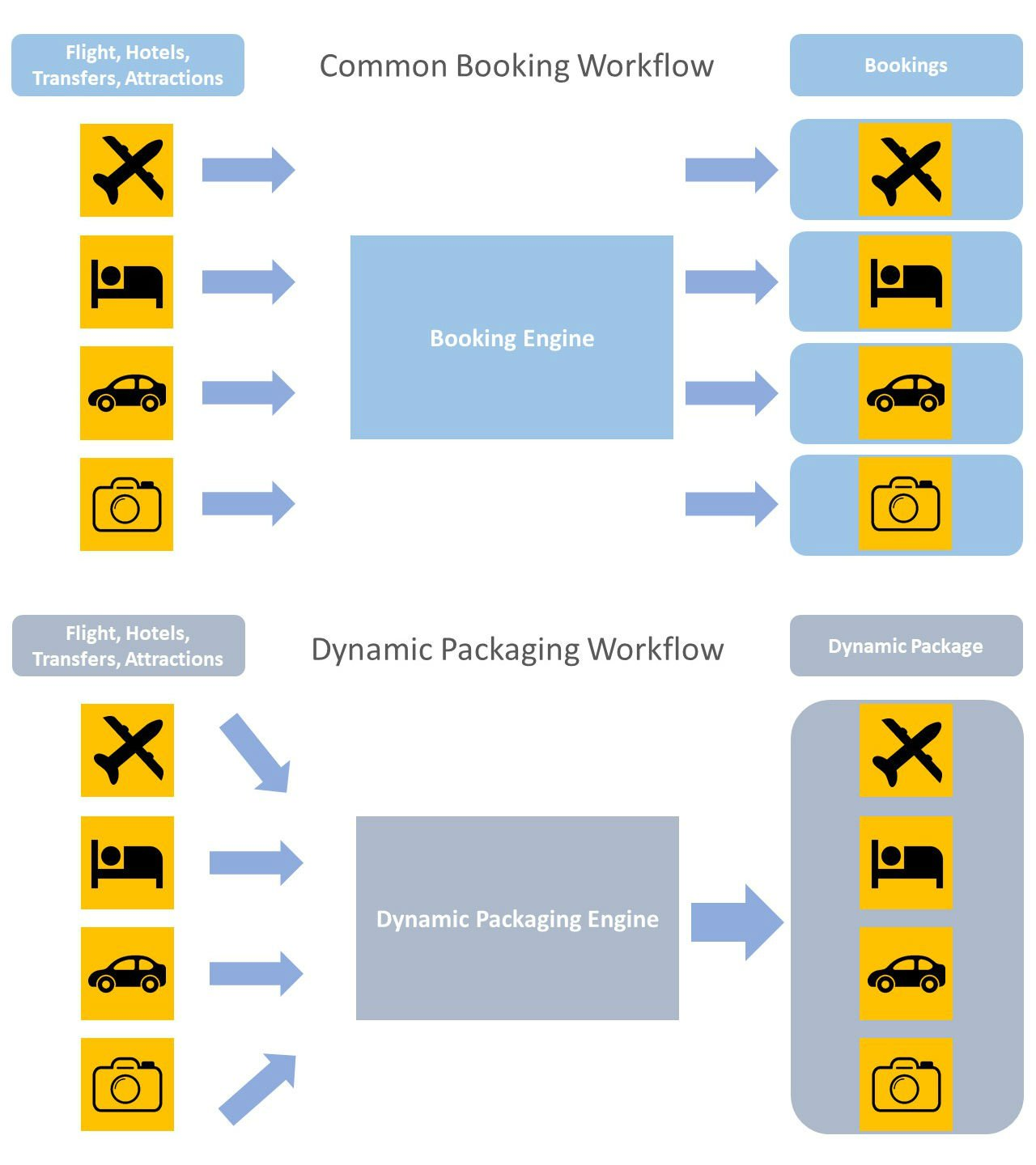 Booking Engine vs Dynamic Packaging Engine
