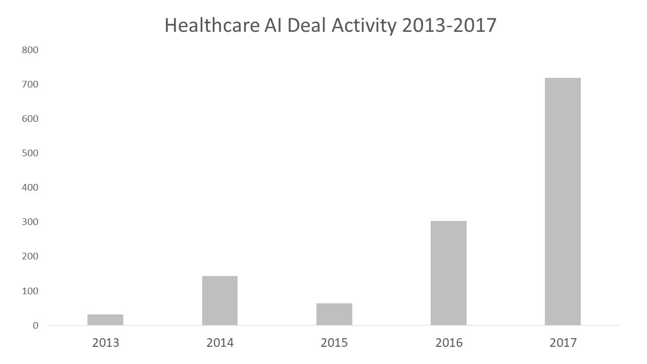 Healthcare AI Deal Activity 2013-2017
