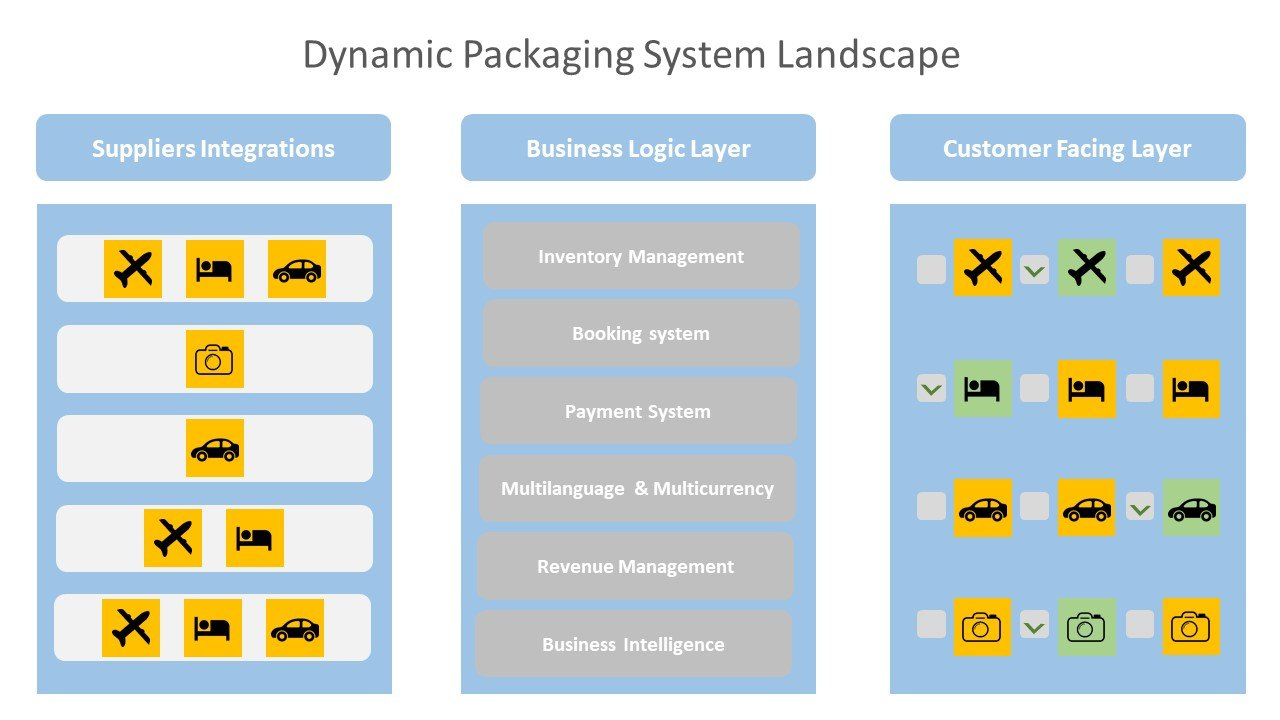 Dynamic Packaging System Landscape: