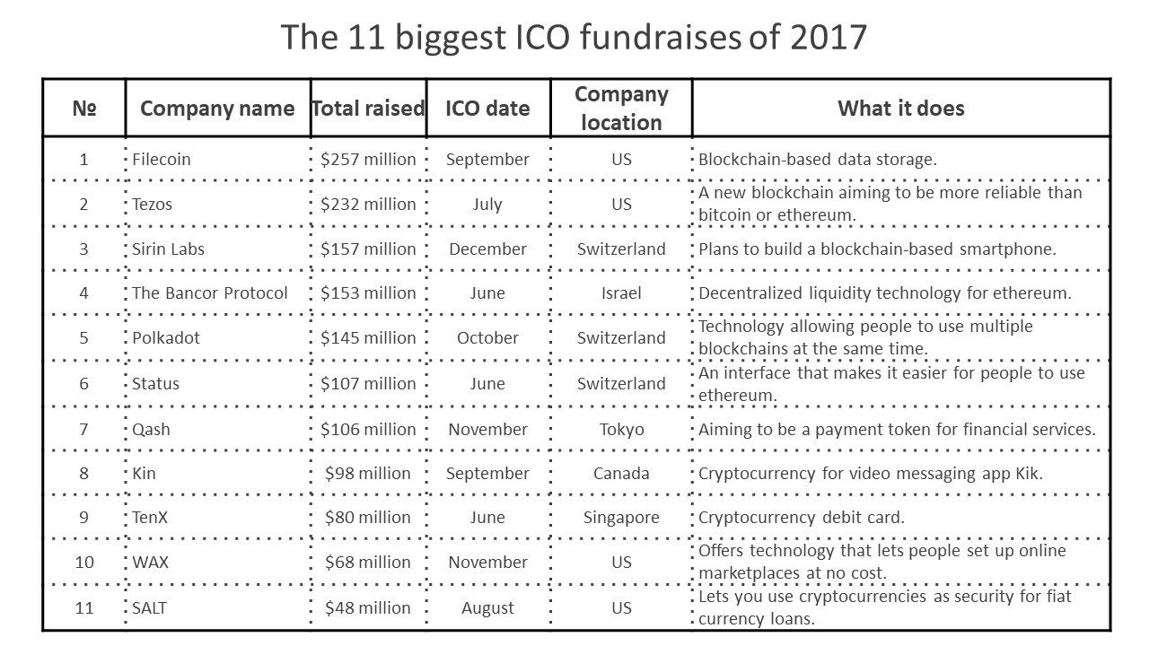 The 11 biggest ICO fundraises of 2017