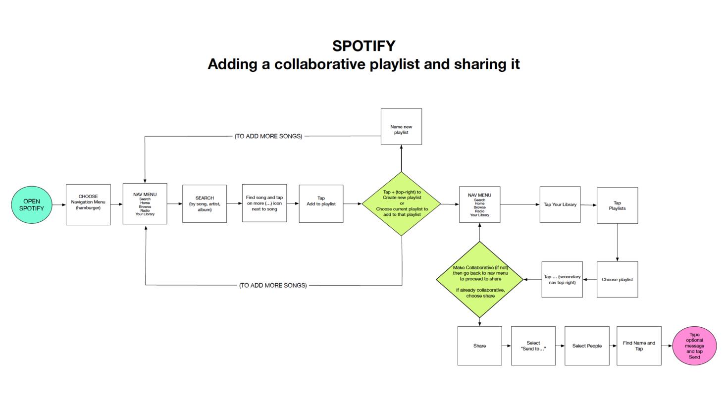 Spotify. Adding a collaborative playlist
