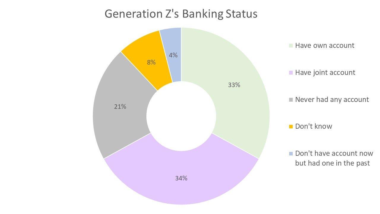 Generation Z's Banking Status