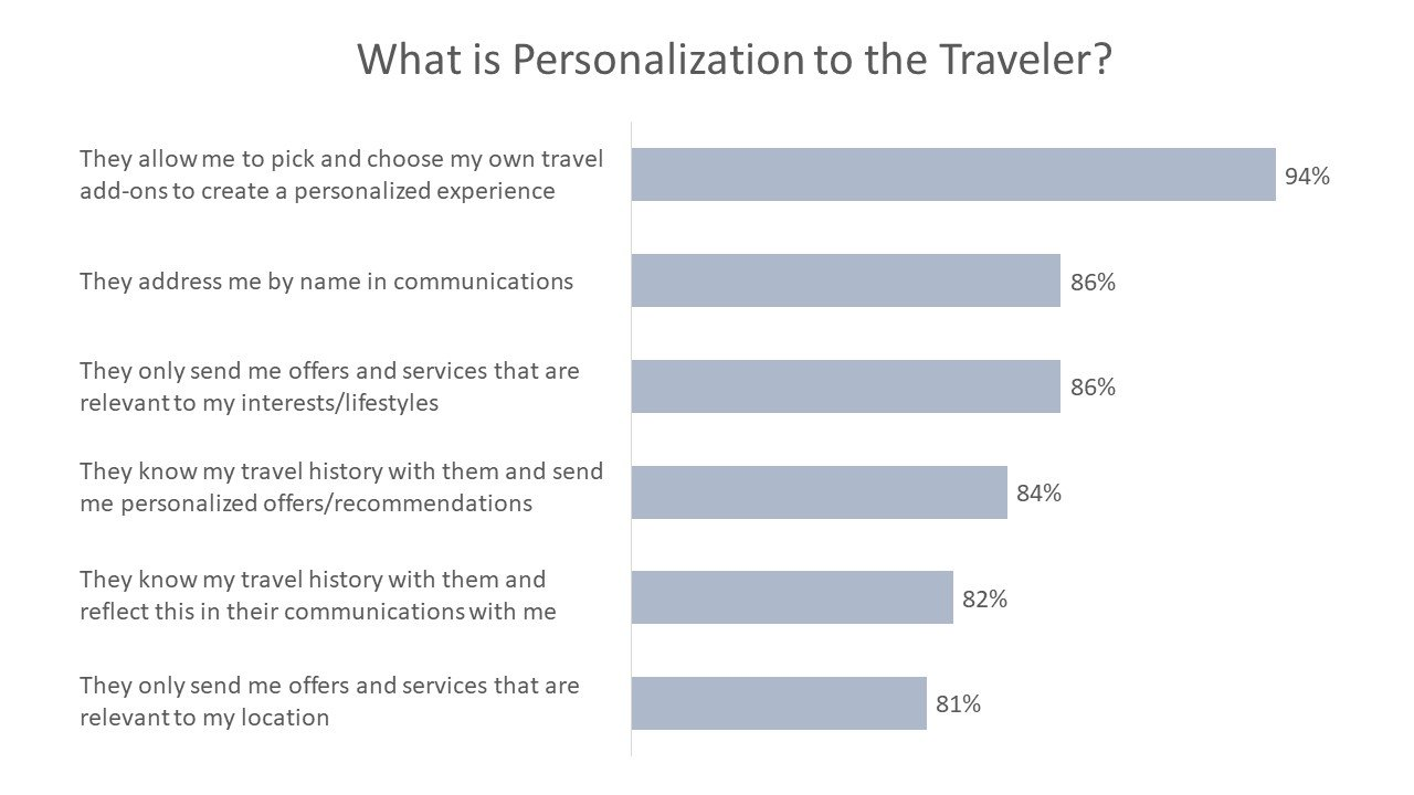 What is Personalization to the Traveler?