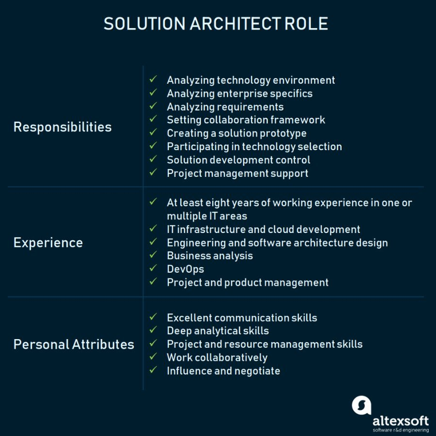 Solution Architect Role