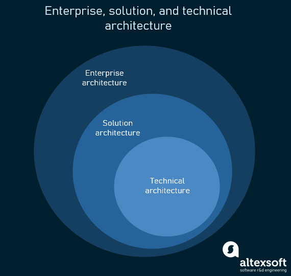 solution, enterprise, and technical architecture