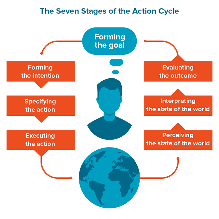 The Seven Stages of the Action Cycle