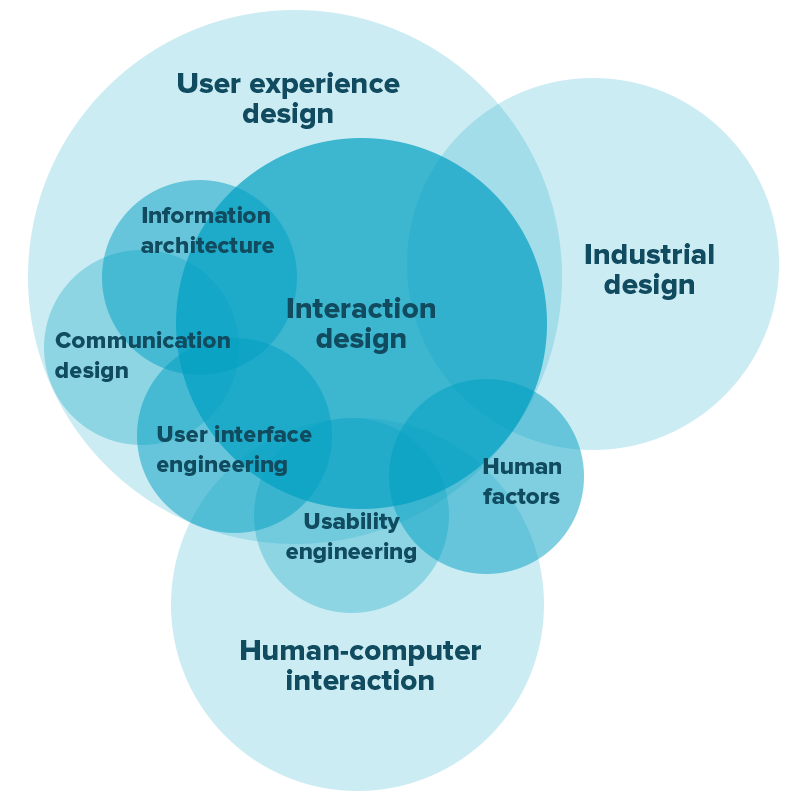 Relationships between different subsets of UX design