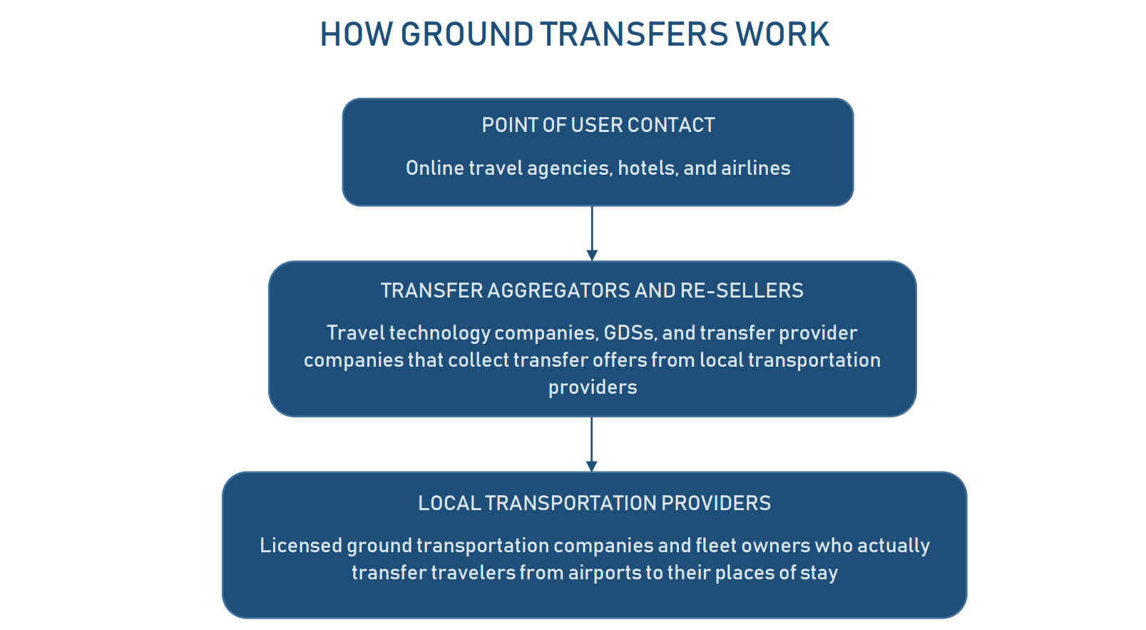 Ground transfers approach