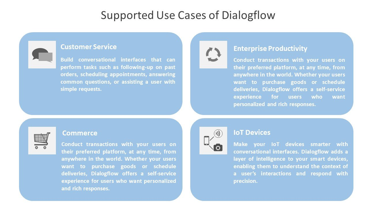 Supported Use Cases of Dialogflow