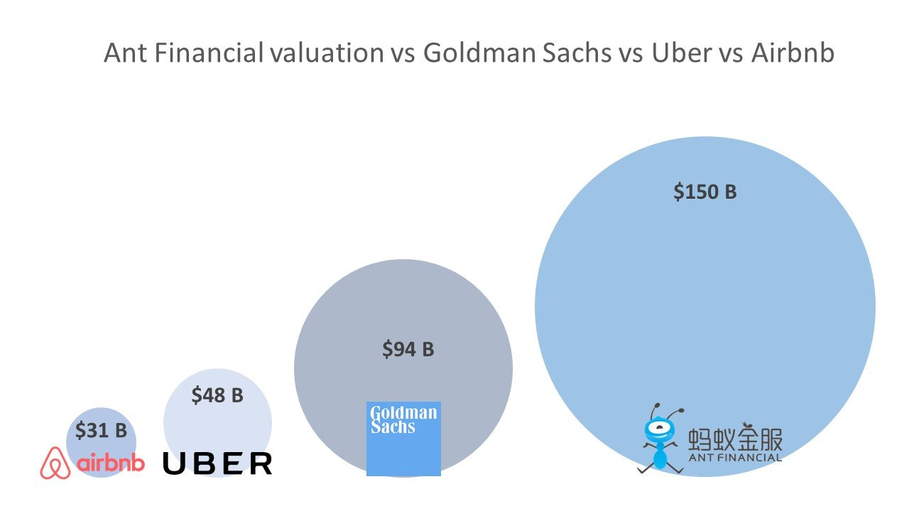 Ant Financial valuation vs Goldman Sachs vs Uber vs Airbnb