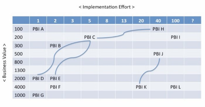 Dependencies mapped considering business value and timeframes