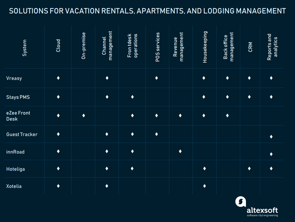 Lodging and rentals