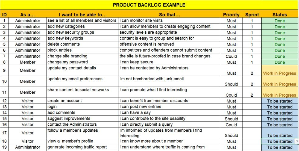 product backlog example