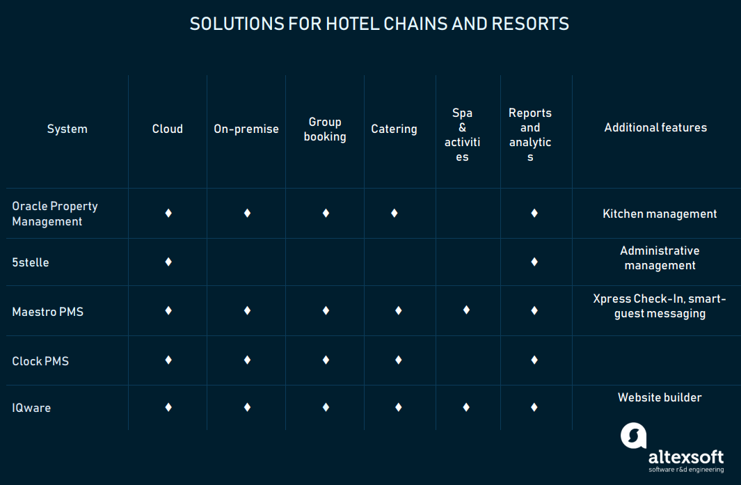 chains and resorts