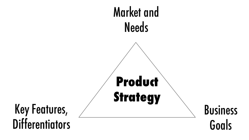 product strategy elements